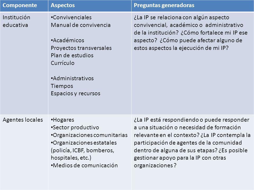 ComponenteAspectosPreguntas generadoras Institución educativa Convivenciales Manual de convivencia Académicos Proyectos transversales Plan de estudios