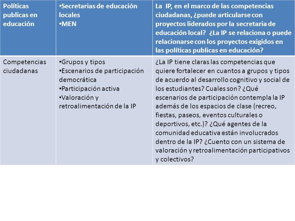 Políticas publicas en educación Secretarias de educación locales MEN La IP, en el marco de las competencias ciudadanas, ¿puede articularse con proyect