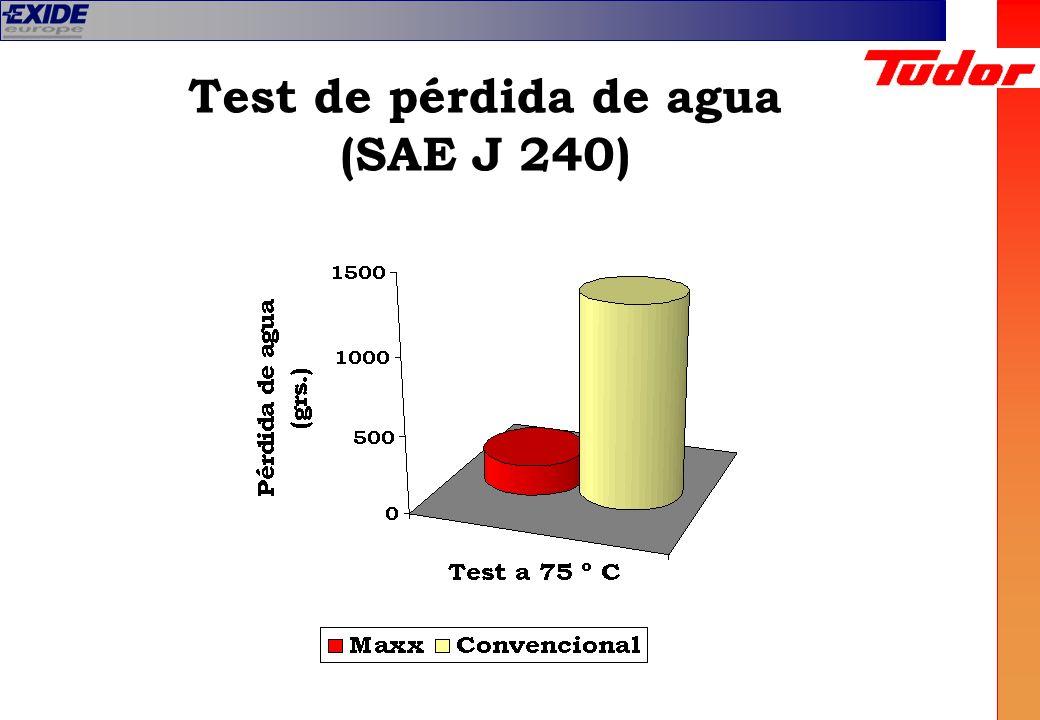 Test de pérdida de agua (SAE J 240)