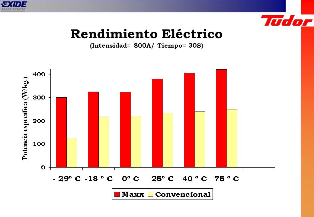 Rendimiento Eléctrico (Intensidad= 800A/ Tiempo= 30S)