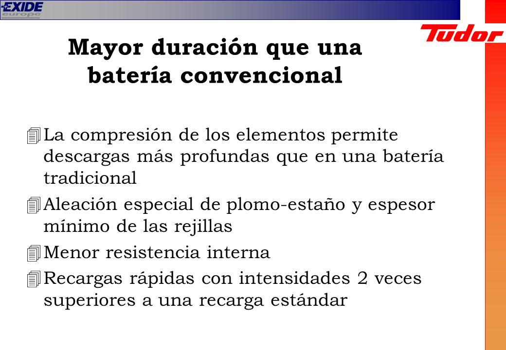 Mayor duración que una batería convencional 4La compresión de los elementos permite descargas más profundas que en una batería tradicional 4Aleación e