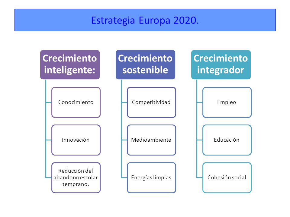 Todos coinciden en que es imprescindible que en España nazca un nuevo modelo: La globalización, los cambios tecnológicos y la obligación de salvar el medio ambiente han transformado la economía mundial en los últimos años.