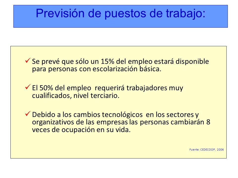 En España, en estos momentos, tenemos una distribución invertida de porcentaje de ciudadanos por nivel de formación, siendo esta una de las razones por las cuales la crisis económica ha tenido una mayor incidencia en el empleo y nos va a costar más adaptarnos a los cambios previstos en el mercado laboral.