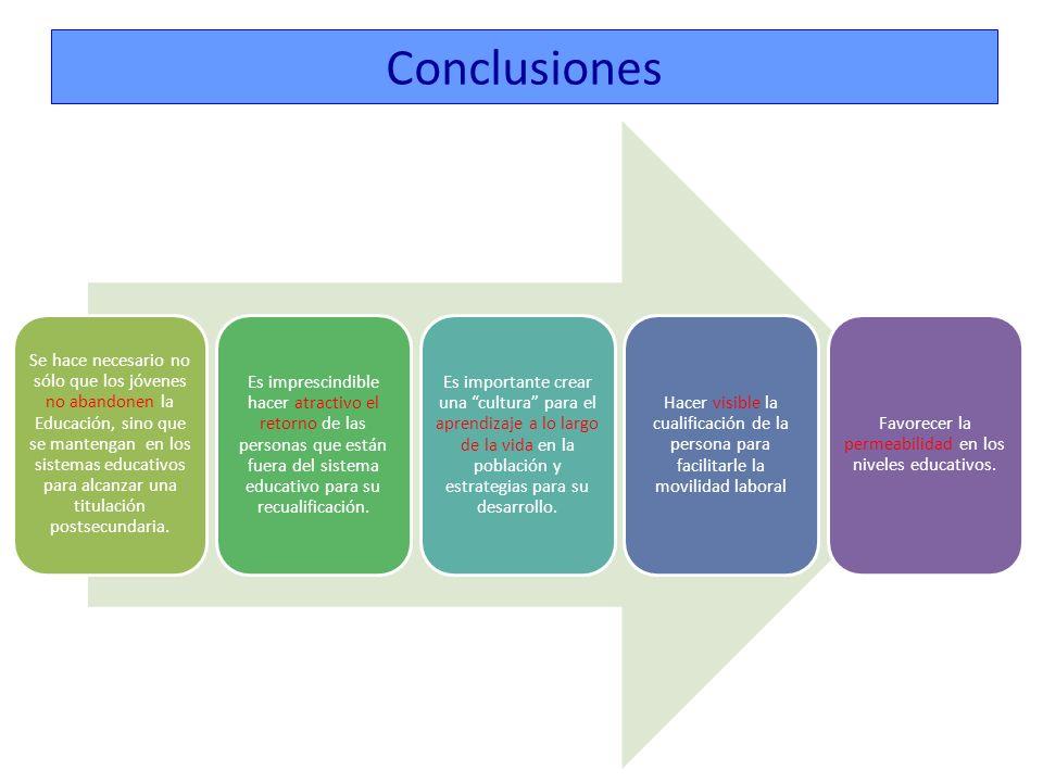 Ley de Economía Sostenible Papel de la educación y de la formación profesional en el cambio de modelo económico.