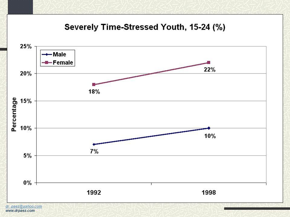 dr_paez@yahoo.com dr_paez@yahoo.com www.drpaez.com Niveles Altos de Estrés En 1985, en un estudio en Canadá, las mujeres tuvieron menor grado de estré