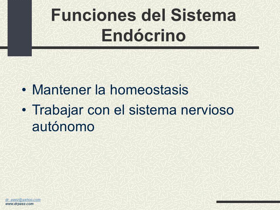 dr_paez@yahoo.com dr_paez@yahoo.com www.drpaez.com FISIOLOGIA FEMENINA HORMONAS SISTEMA ENDOCRINO Interactuando con Sistema Nervioso