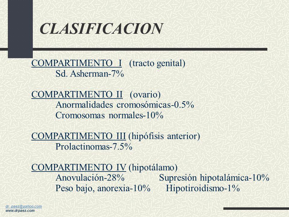 dr_paez@yahoo.com dr_paez@yahoo.com www.drpaez.com CLASIFICACION AMENORREA PRIMARIA Causas utero-vaginales (20%). Sd Rokitansy Causas ováricas. Sd. Tu