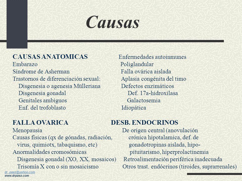 dr_paez@yahoo.com dr_paez@yahoo.com www.drpaez.com CLASIFICACION COMPARTIMENTO I (tracto genital) Sd. Asherman-7% COMPARTIMENTO II (ovario) Anormalida