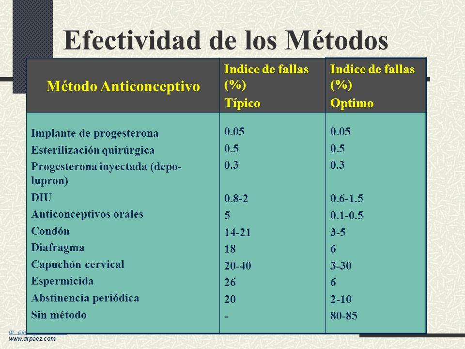 dr_paez@yahoo.com dr_paez@yahoo.com www.drpaez.com Factores a Considerar Disponibilidad y que sea práctico para cada individuo Costo Efectividad (segú