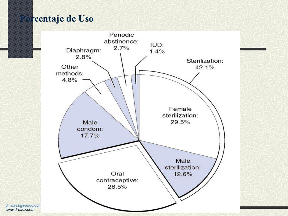 dr_paez@yahoo.com dr_paez@yahoo.com www.drpaez.com Efectividad de los Métodos Método Anticonceptivo Indice de fallas (%) Típico Indice de fallas (%) O