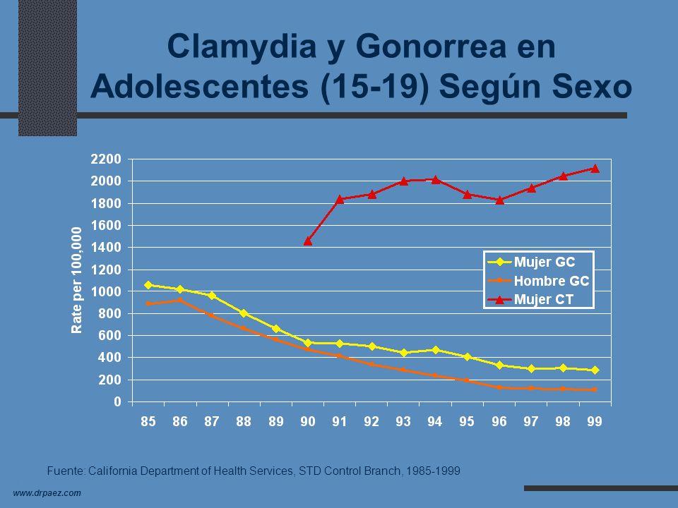 dr_paez@yahoo.com dr_paez@yahoo.com www.drpaez.com Incidencia/Tasas de EST en Adolescentes Las mujeres tienen el riesgo más alto de desarrollar EST co