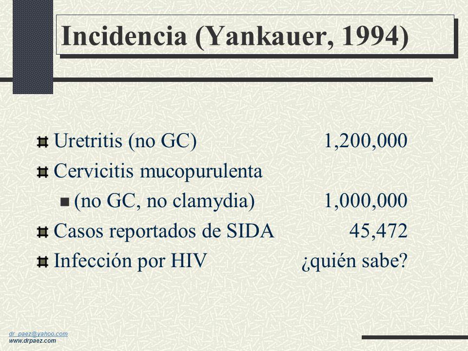 dr_paez@yahoo.com dr_paez@yahoo.com www.drpaez.com Incidencia (Yankauer, 1994) Gonorrea1,100,000 Sífilis120,000 Sífilis congénita3,500 Clamydia4,000,0