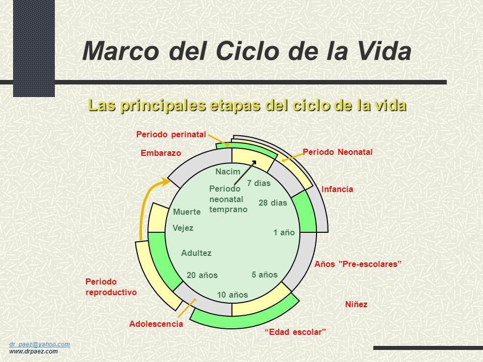 dr_paez@yahoo.com dr_paez@yahoo.com www.drpaez.com 16 CAUSAS DE SPM 15.