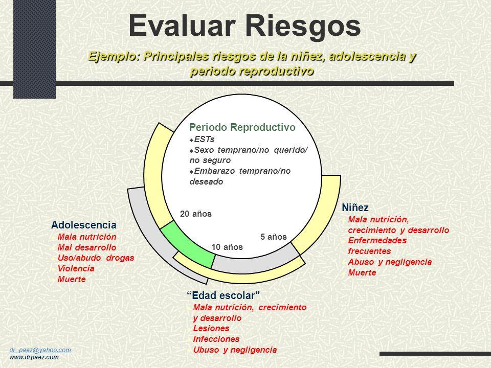 dr_paez@yahoo.com dr_paez@yahoo.com www.drpaez.com Marco del Ciclo de la Vida Las principales etapas del ciclo de la vida 7 días 28 días 1 año Nacim 5