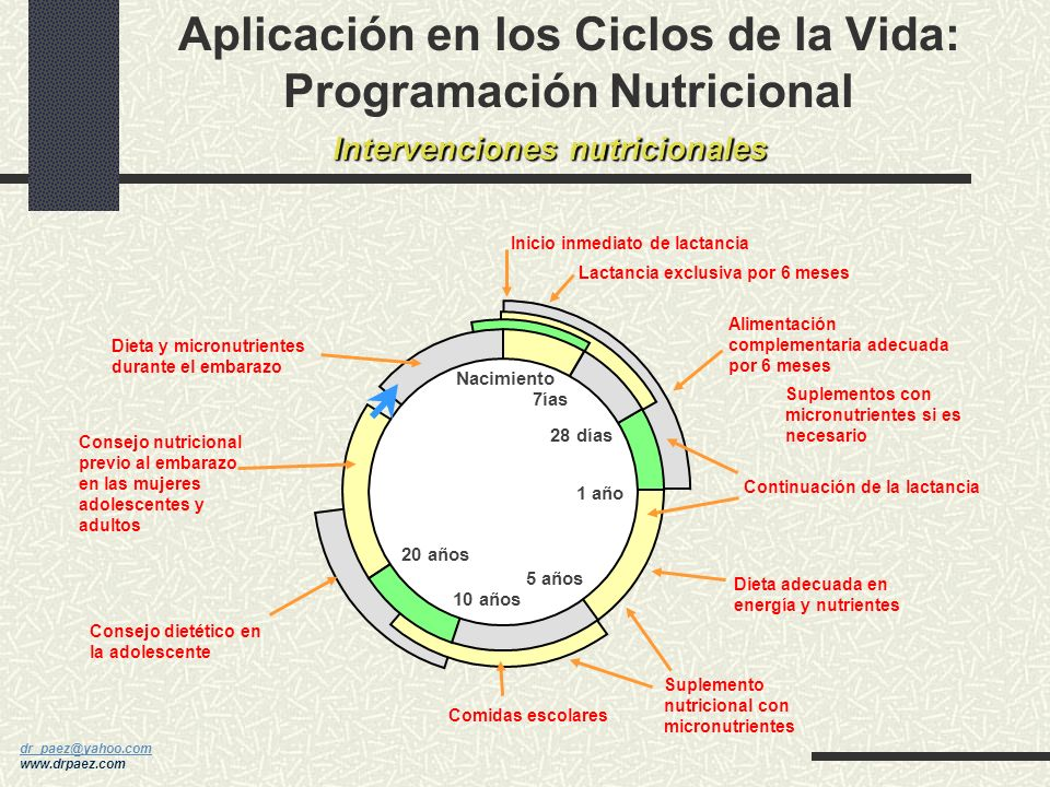 dr_paez@yahoo.com dr_paez@yahoo.com www.drpaez.com Identificar y Medir Pronóstico 5 años 10 años 20 años Periodo Reproductivo u Tasa de fertilidad u T