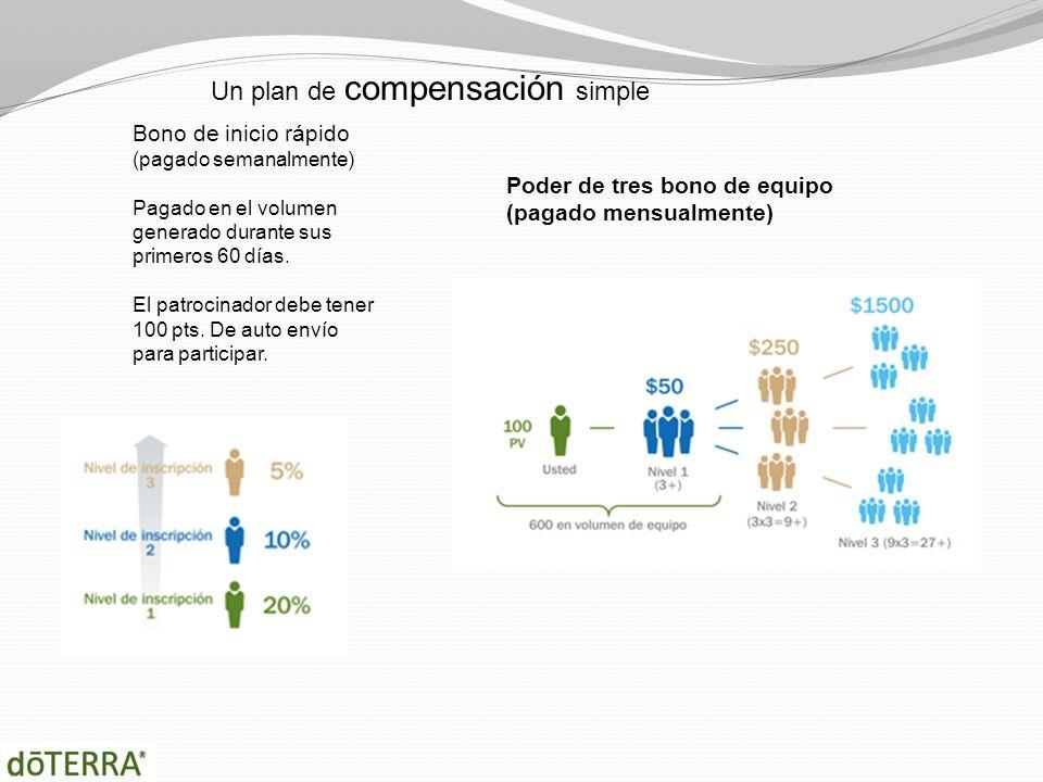 Un plan de compensación simple Bono de inicio rápido (pagado semanalmente) Pagado en el volumen generado durante sus primeros 60 días. El patrocinador