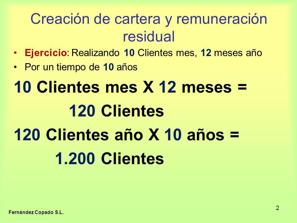 2 Creación de cartera y remuneración residual Ejercicio: Realizando 10 Clientes mes, 12 meses año Por un tiempo de 10 años 10 Clientes mes X 12 meses = 120 Clientes 120 Clientes año X 10 años = 1.200 Clientes Fernández Copado S.L.