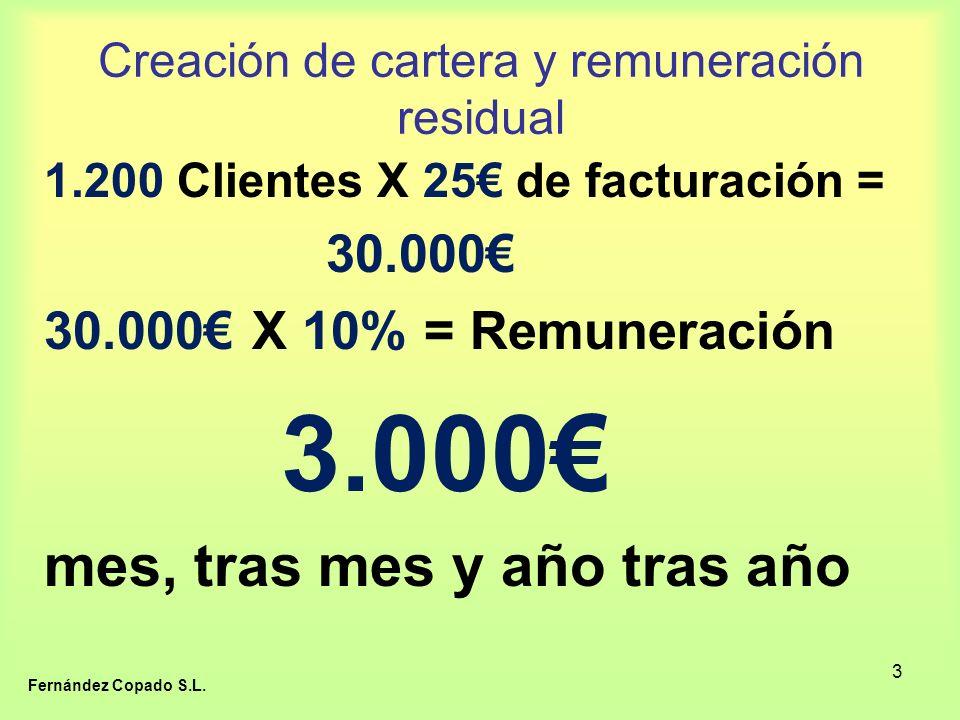 3 Creación de cartera y remuneración residual 1.200 Clientes X 25 de facturación = 30.000 30.000 X 10% = Remuneración 3.000 mes, tras mes y año tras año Fernández Copado S.L.