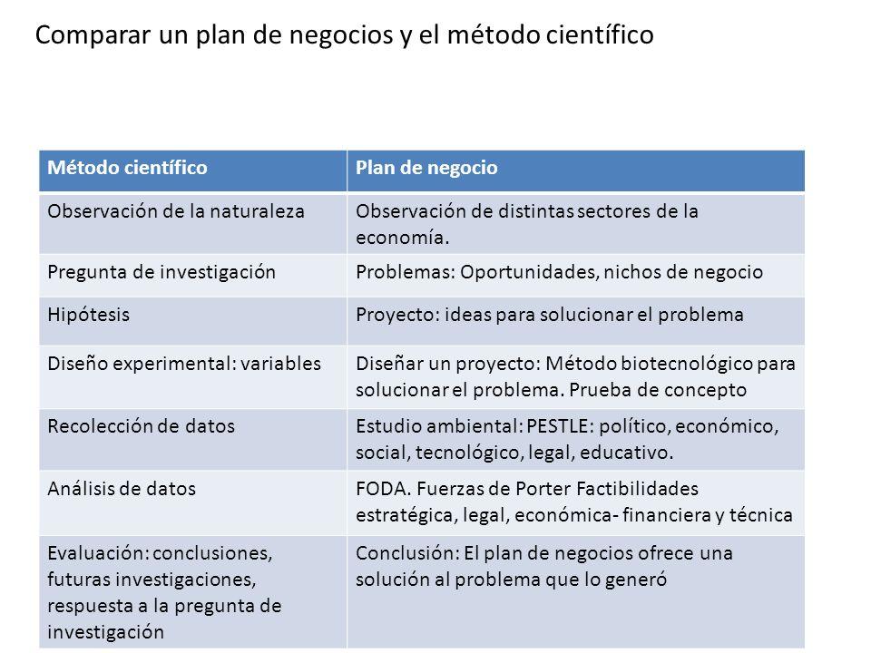 Comparar un plan de negocios y el método científico Método científicoPlan de negocio Observación de la naturalezaObservación de distintas sectores de