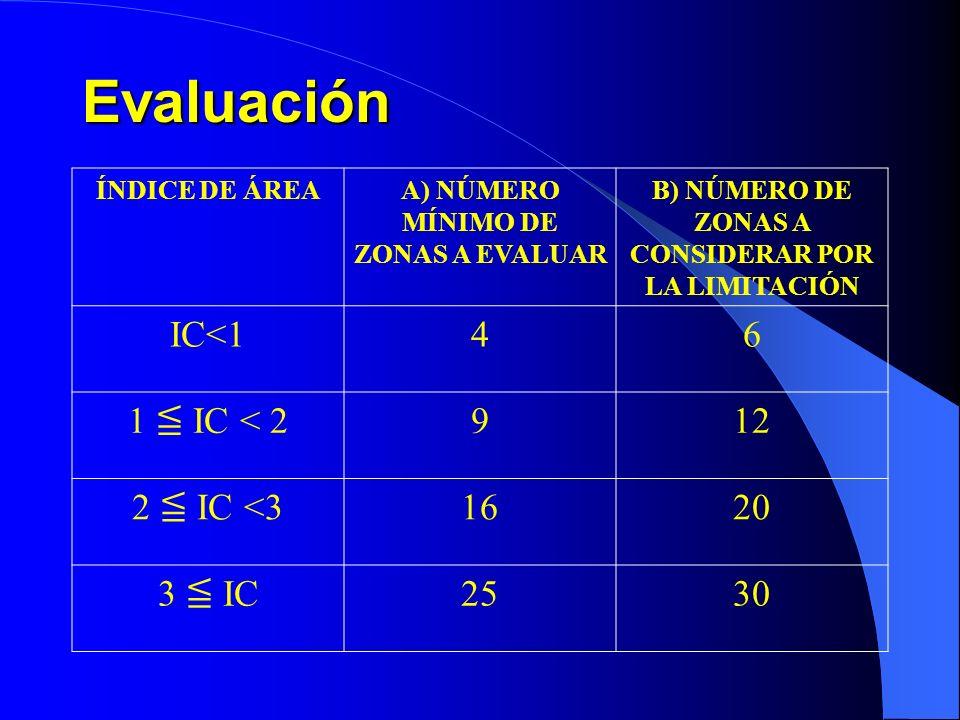 Evaluación ÍNDICE DE ÁREAA) NÚMERO MÍNIMO DE ZONAS A EVALUAR B) NÚMERO DE ZONAS A CONSIDERAR POR LA LIMITACIÓN IC<146 1 IC < 2 912 2 IC <3 1620 3 IC 2530