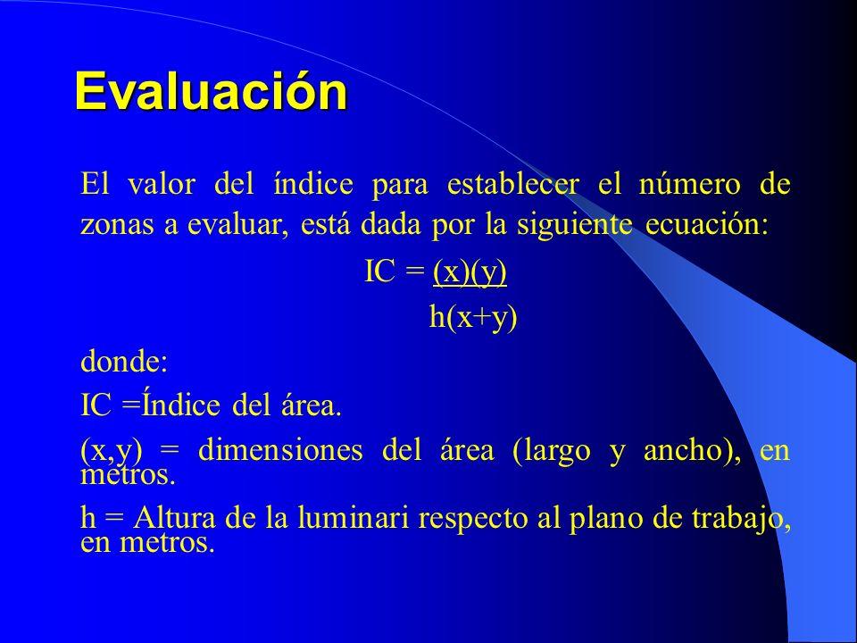 Evaluación El valor del índice para establecer el número de zonas a evaluar, está dada por la siguiente ecuación: IC = (x)(y) h(x+y) donde: IC =Índice del área.