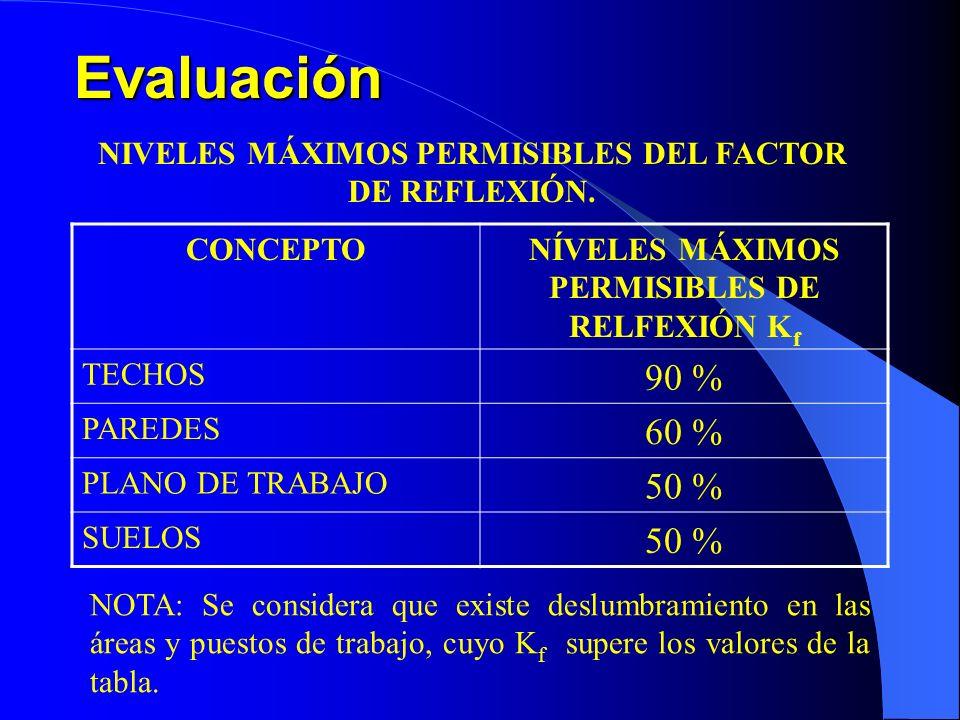 Evaluación CONCEPTONÍVELES MÁXIMOS PERMISIBLES DE RELFEXIÓN K f TECHOS 90 % PAREDES 60 % PLANO DE TRABAJO 50 % SUELOS 50 % NIVELES MÁXIMOS PERMISIBLES DEL FACTOR DE REFLEXIÓN.