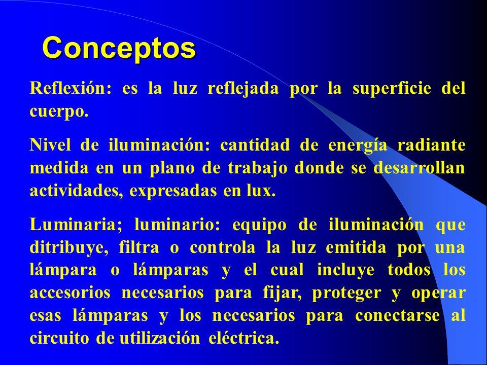 Conceptos Reflexión: es la luz reflejada por la superficie del cuerpo. Nivel de iluminación: cantidad de energía radiante medida en un plano de trabaj
