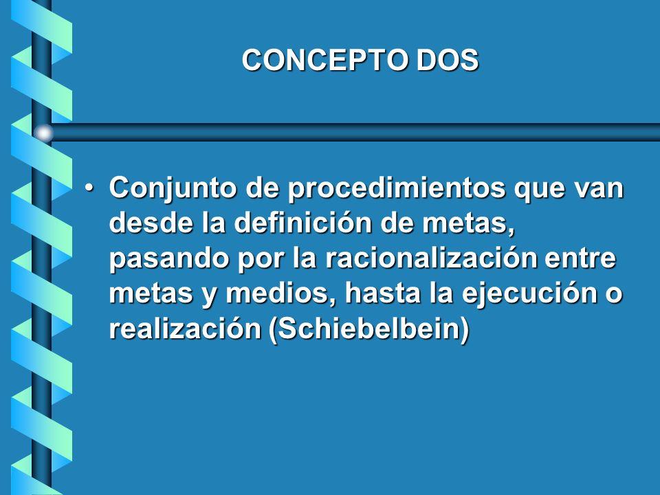 CONCEPTO DOS Conjunto de procedimientos que van desde la definición de metas, pasando por la racionalización entre metas y medios, hasta la ejecución