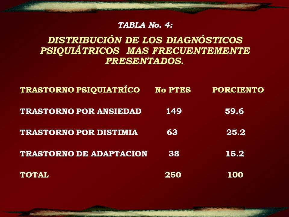TRASTORNO PSIQUIATRÍCO No PTES PORCIENTO TRASTORNO POR ANSIEDAD 149 59.6 TRASTORNO POR DISTIMIA 63 25.2 TRASTORNO DE ADAPTACION 38 15.2 TOTAL 250 100