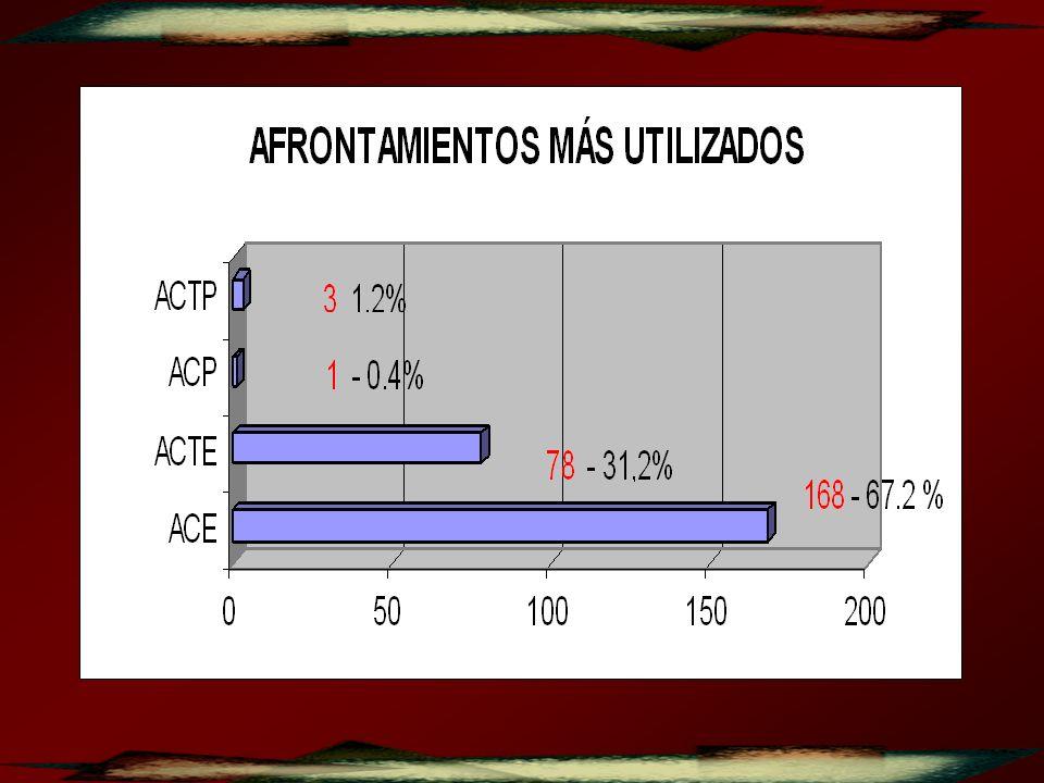 1.PROBLEMAS LABORALES 250 100 % 2.DIFICULTADES ECONÓMICAS 242 96.8 % 3.NECESIDAD DE VIVIENDA PROPIA 238 95.2 % 4.DISCUSIÓN CON FAMILIAR CONVIVIENTE 213 85.2 % 5.INGESTIÓN DE BEBIDAS ALCOHOLICAS DE ALGÚN FAMILIAR CERCANO.