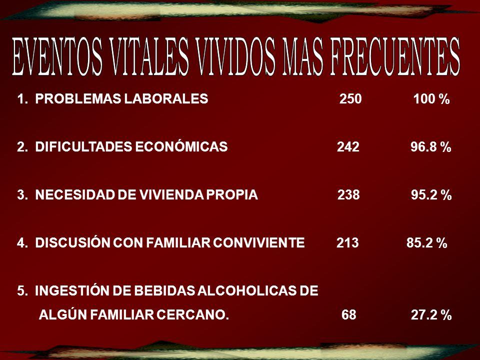 1.PROBLEMAS LABORALES 250 100 % 2.DIFICULTADES ECONÓMICAS 242 96.8 % 3.NECESIDAD DE VIVIENDA PROPIA 238 95.2 % 4.DISCUSIÓN CON FAMILIAR CONVIVIENTE 21