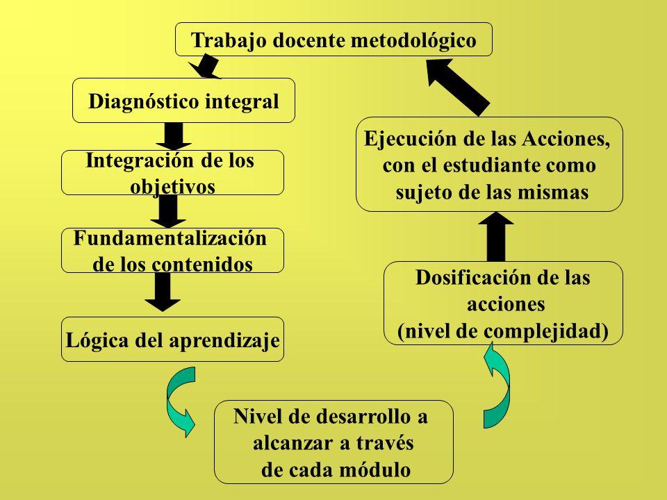 Trabajo docente metodológico Lógica del aprendizaje Nivel de desarrollo a alcanzar a través de cada módulo Integración de los objetivos Fundamentaliza