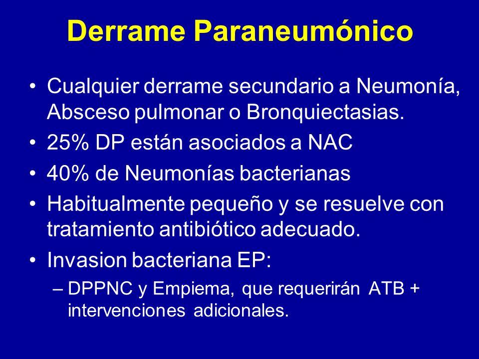 Derrame Paraneumónico Cualquier derrame secundario a Neumonía, Absceso pulmonar o Bronquiectasias. 25% DP están asociados a NAC 40% de Neumonías bacte