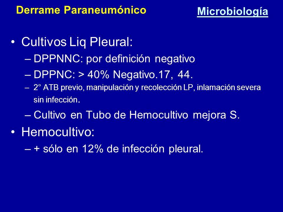 Cultivos Liq Pleural: –DPPNNC: por definición negativo –DPPNC: > 40% Negativo.17, 44. –2° ATB previo, manipulación y recolección LP, inlamación severa