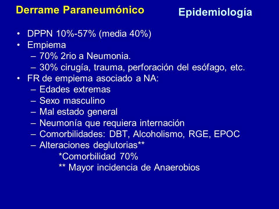 Epidemiología DPPN 10%-57% (media 40%) Empiema –70% 2rio a Neumonia. –30% cirugía, trauma, perforación del esófago, etc. FR de empiema asociado a NA: