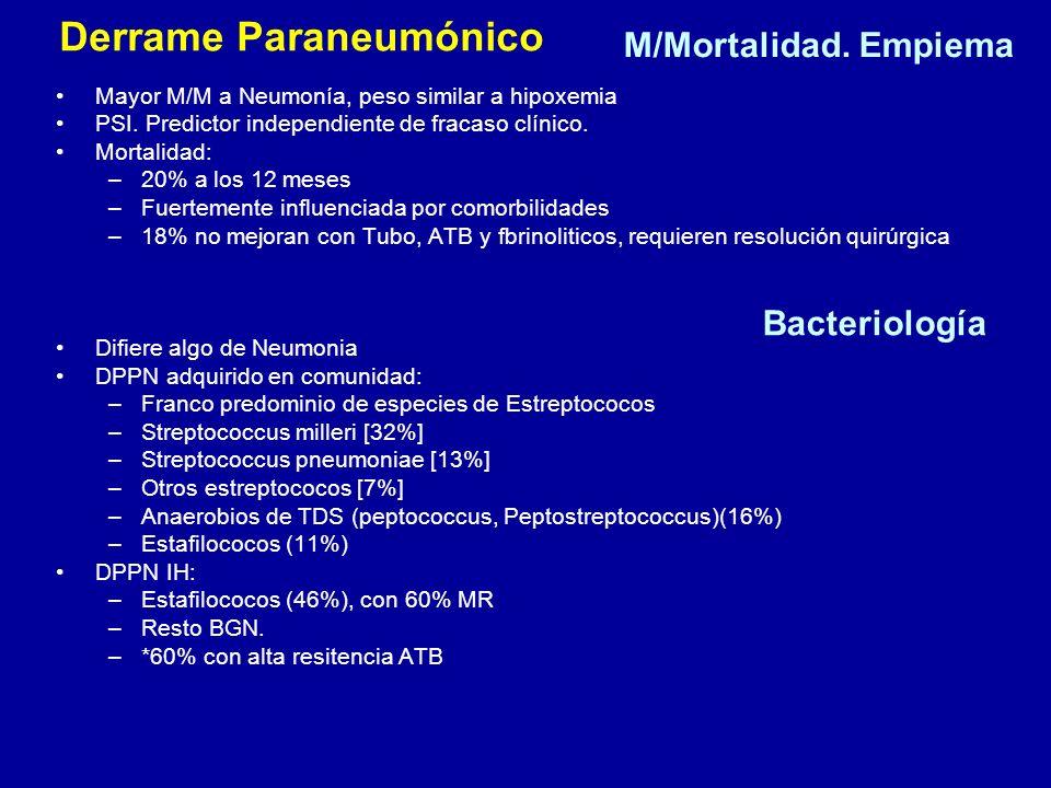 M/Mortalidad. Empiema Mayor M/M a Neumonía, peso similar a hipoxemia PSI. Predictor independiente de fracaso clínico. Mortalidad: –20% a los 12 meses