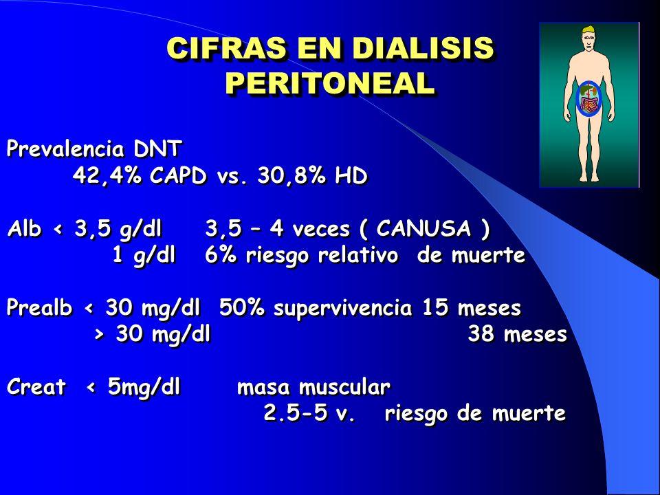 CIFRAS EN DIALISIS PERITONEAL Prevalencia DNT 42,4% CAPD vs. 30,8% HD Alb < 3,5 g/dl 3,5 – 4 veces ( CANUSA ) 1 g/dl6% riesgo relativo de muerte Preal
