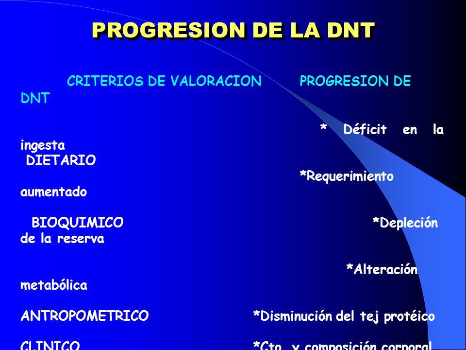 PROGRESION DE LA DNT CRITERIOS DE VALORACIONPROGRESION DE DNT * Déficit en la ingesta DIETARIO *Requerimiento aumentado BIOQUIMICO *Depleción de la re