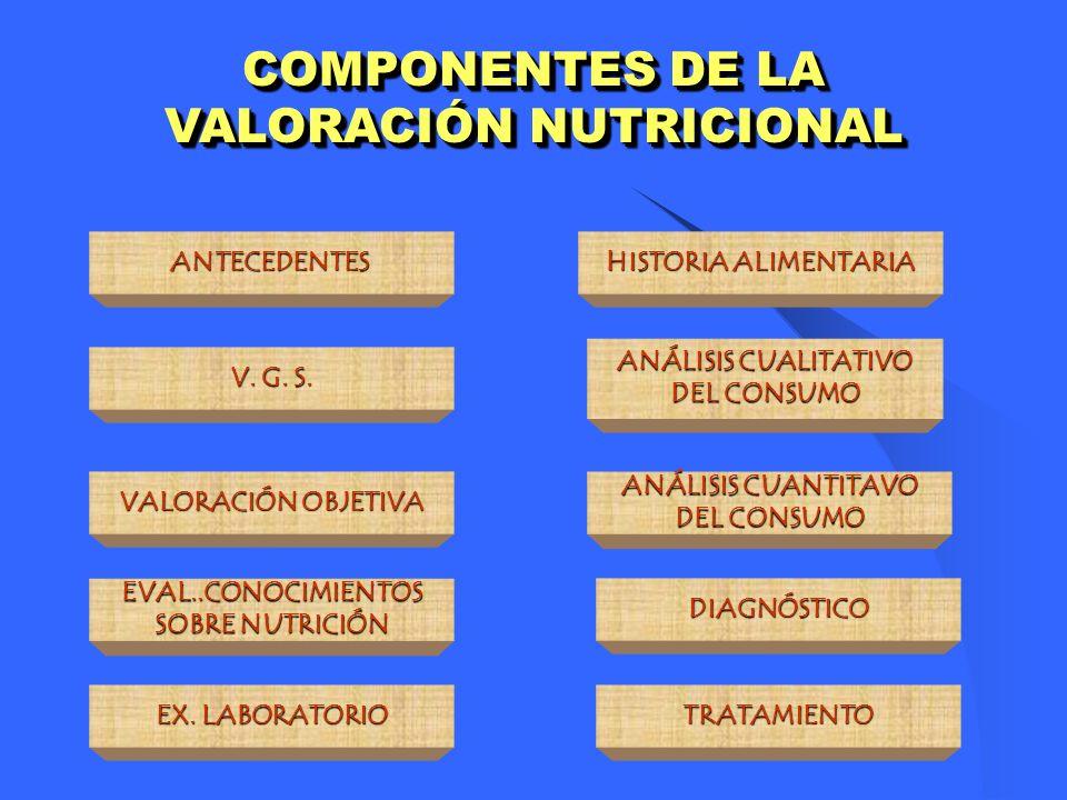 ANTECEDENTES V. G. S. VALORACIÓN OBJETIVA EVAL..CONOCIMIENTOS SOBRE NUTRICIÓN EX. LABORATORIO HISTORIA ALIMENTARIA ANÁLISIS CUALITATIVO DEL CONSUMO AN