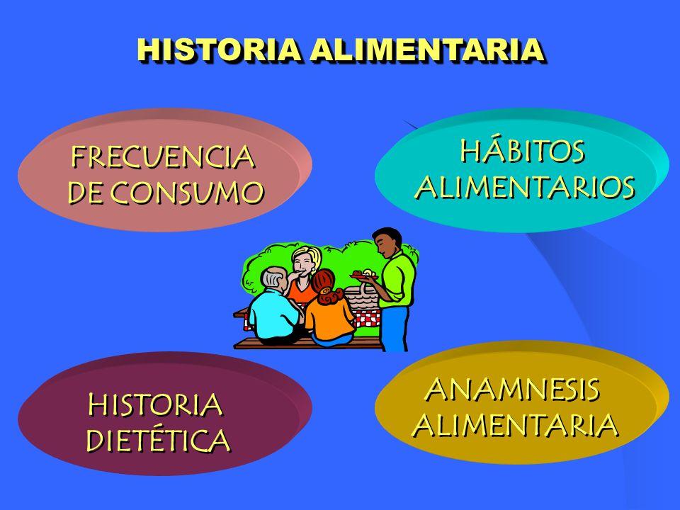 HISTORIA ALIMENTARIA HÁBITOS ALIMENTARIOS HÁBITOS ALIMENTARIOS HISTORIA DIETÉTICA HISTORIA DIETÉTICA ANAMNESIS ALIMENTARIA ANAMNESIS ALIMENTARIA FRECU