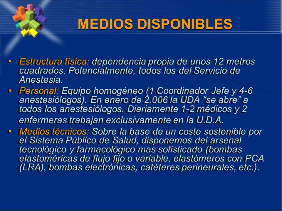 MEDIOS DISPONIBLES Estructura física: dependencia propia de unos 12 metros cuadrados. Potencialmente, todos los del Servicio de Anestesia. Personal: E