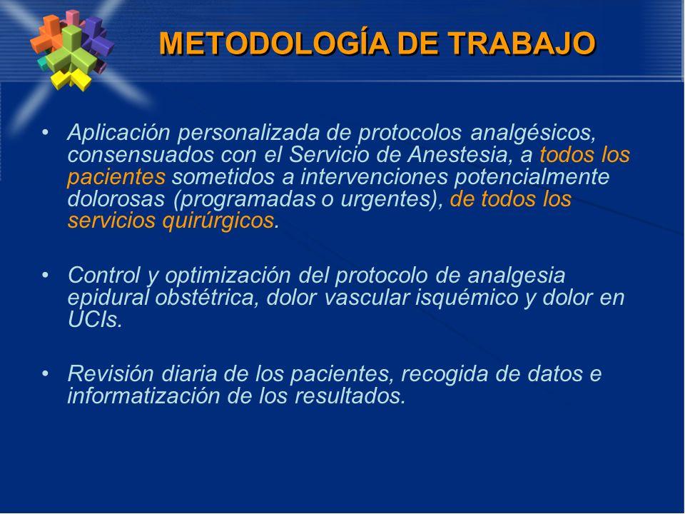 METODOLOGÍA DE TRABAJO Aplicación personalizada de protocolos analgésicos, consensuados con el Servicio de Anestesia, a todos los pacientes sometidos