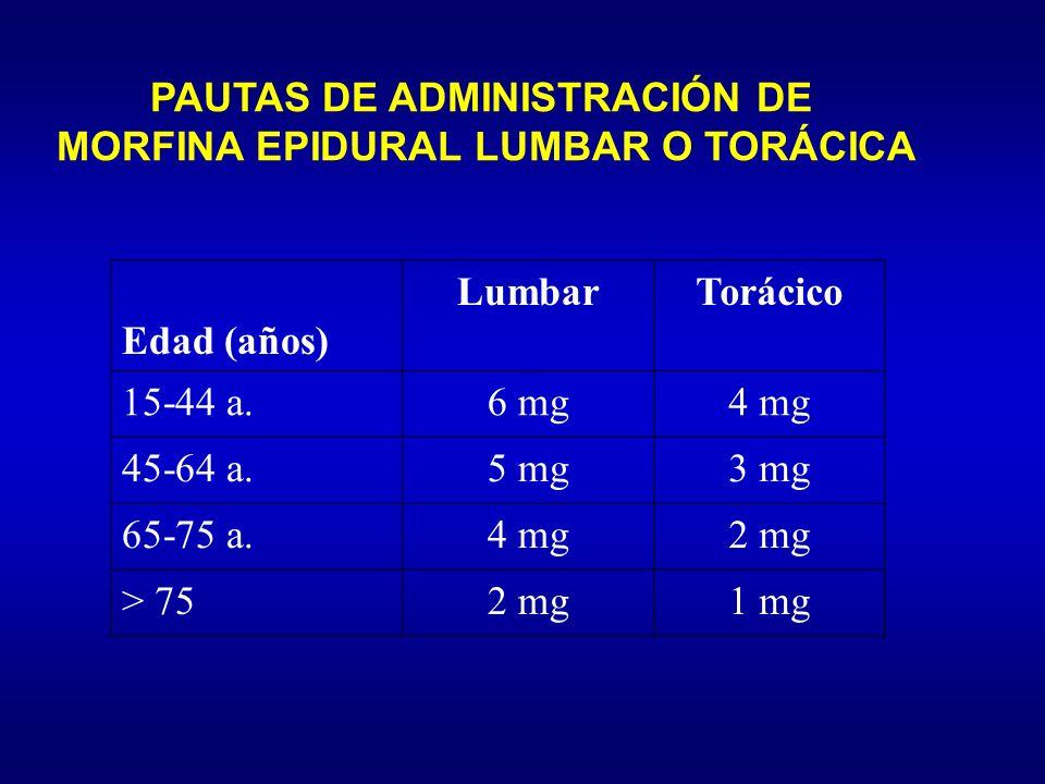 PAUTAS DE ADMINISTRACIÓN DE MORFINA EPIDURAL LUMBAR O TORÁCICA Edad (años) LumbarTorácico 15-44 a.6 mg4 mg 45-64 a.5 mg3 mg 65-75 a.4 mg2 mg > 752 mg1