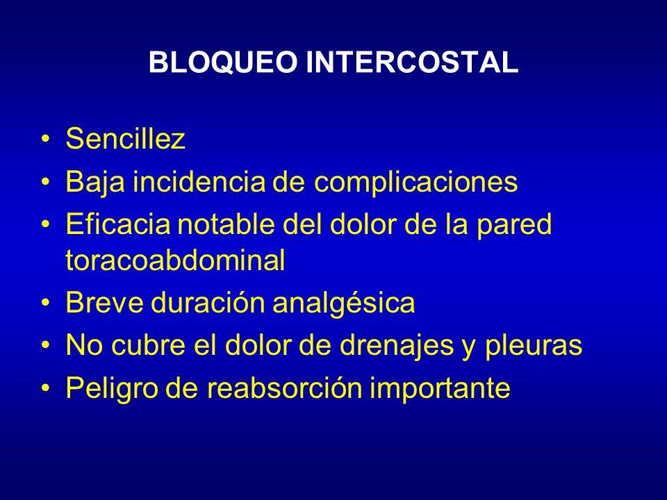 BLOQUEO INTERCOSTAL Sencillez Baja incidencia de complicaciones Eficacia notable del dolor de la pared toracoabdominal Breve duración analgésica No cu