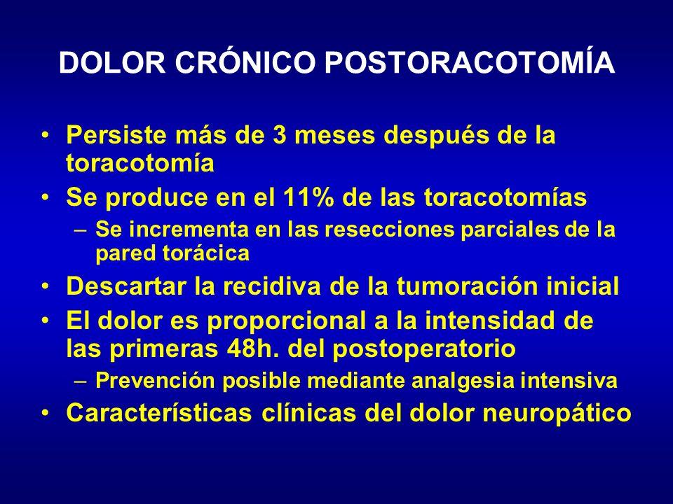 DOLOR CRÓNICO POSTORACOTOMÍA Persiste más de 3 meses después de la toracotomía Se produce en el 11% de las toracotomías –Se incrementa en las reseccio