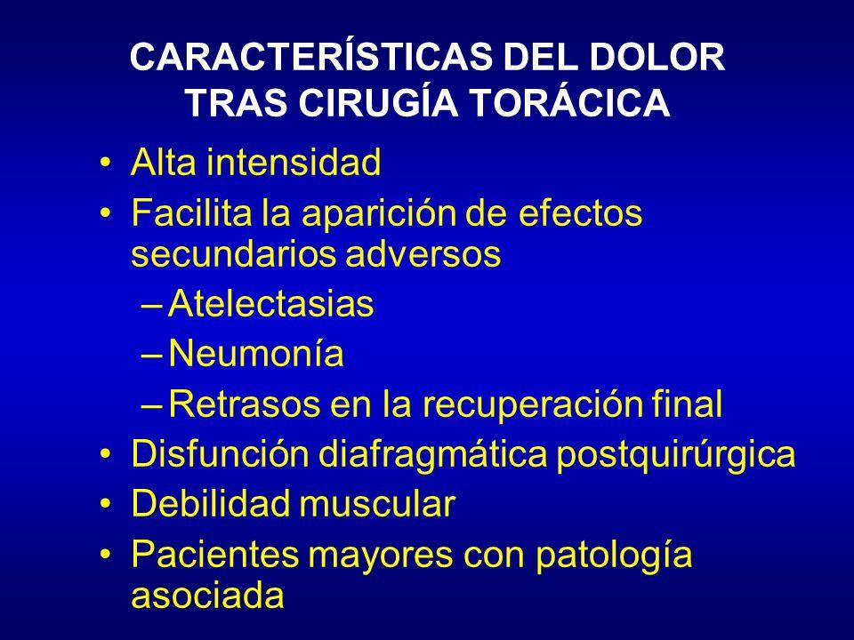 CARACTERÍSTICAS DEL DOLOR TRAS CIRUGÍA TORÁCICA Alta intensidad Facilita la aparición de efectos secundarios adversos –Atelectasias –Neumonía –Retraso