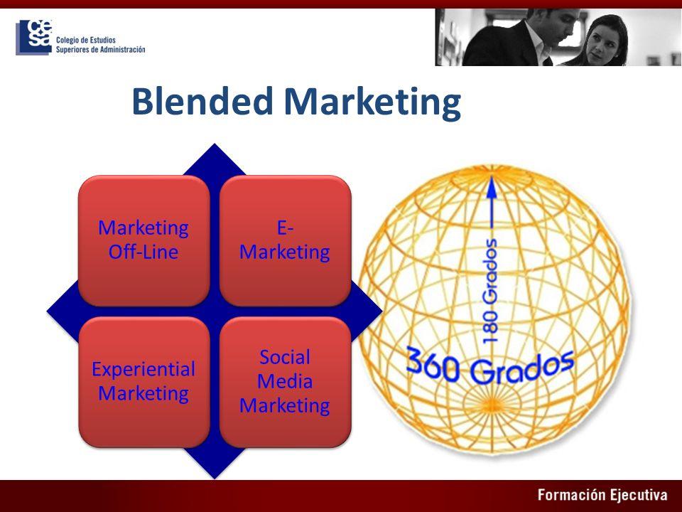 Blended Marketing Marketing Off-Line E- Marketing Experiential Marketing Social Media Marketing