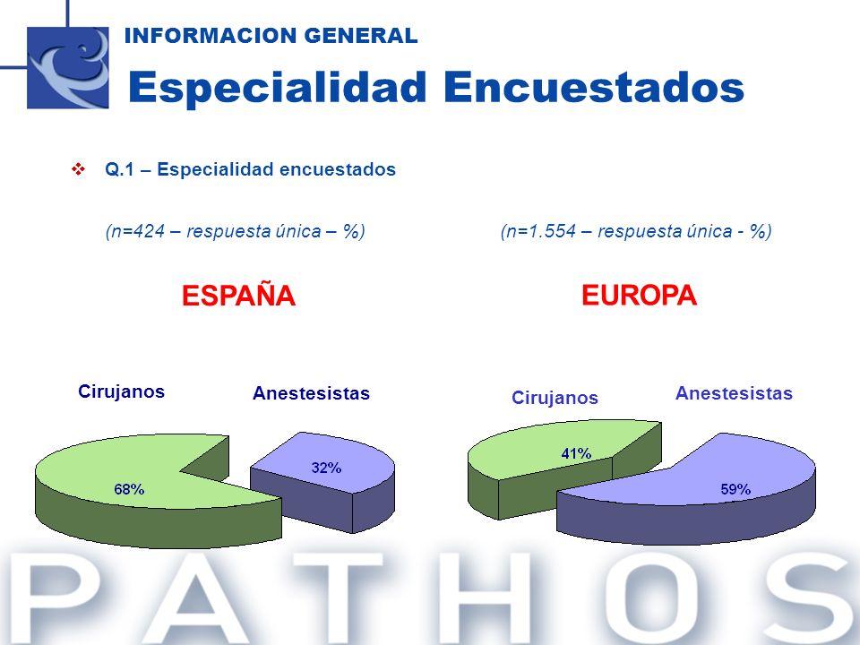 Q.1 – Especialidad encuestados (n=424 – respuesta única – %)(n=1.554 – respuesta única - %) INFORMACION GENERAL Especialidad Encuestados Anestesistas
