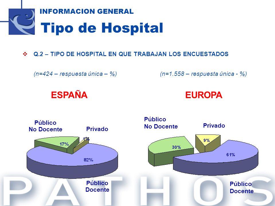 Q.2 – TIPO DE HOSPITAL EN QUE TRABAJAN LOS ENCUESTADOS (n=424 – respuesta única – %)(n=1.558 – respuesta única - %) INFORMACION GENERAL Tipo de Hospit