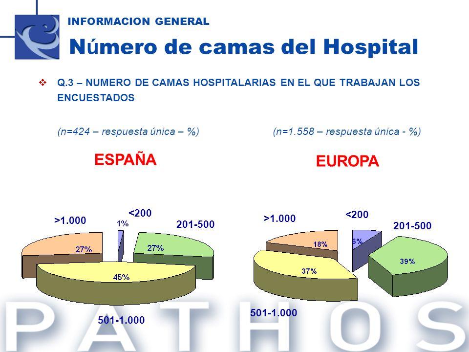 Q.3 – NUMERO DE CAMAS HOSPITALARIAS EN EL QUE TRABAJAN LOS ENCUESTADOS (n=424 – respuesta única – %)(n=1.558 – respuesta única - %) INFORMACION GENERA